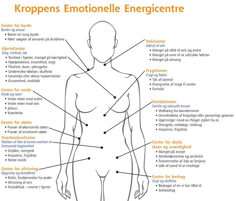 Kroppens Emotionelle Energicentre LD april 2017