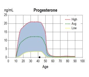 hormonellegener2
